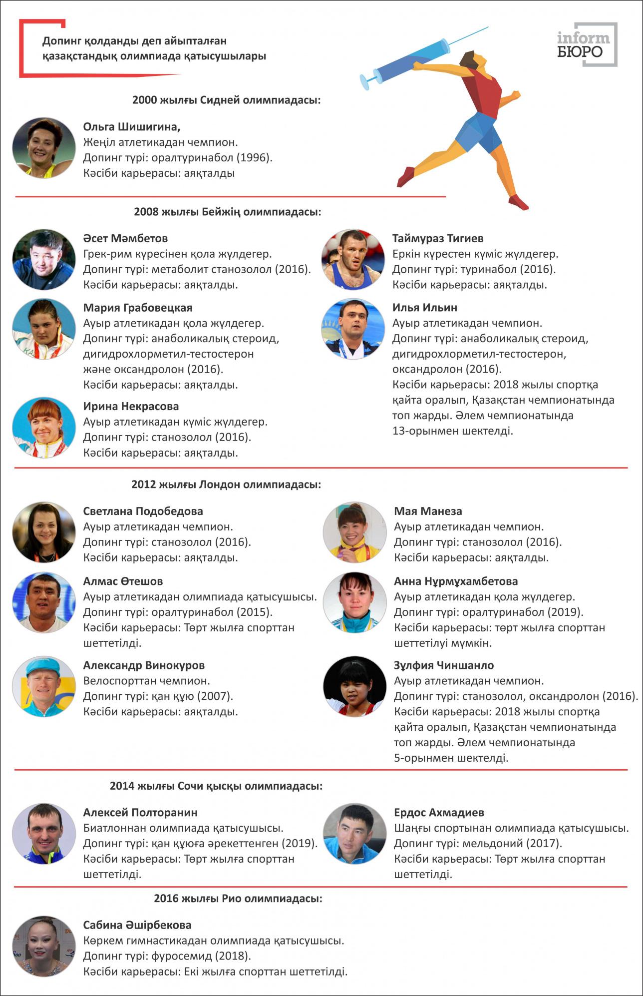 Допингпен айыпталған қазақстандық олимпиада қатысушылары