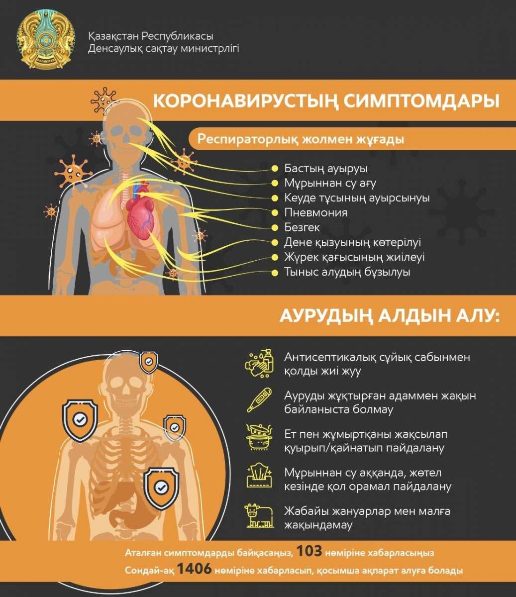 Коронавирустың симптомдары және оның алдын алу