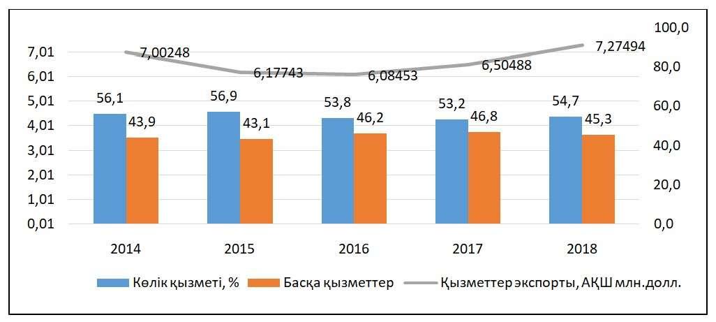 2014-2018 жылғы көлік және басқа қызметтер экспорты