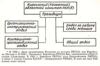 Структура Киробкома РКП (б), 1921-1925 гг.