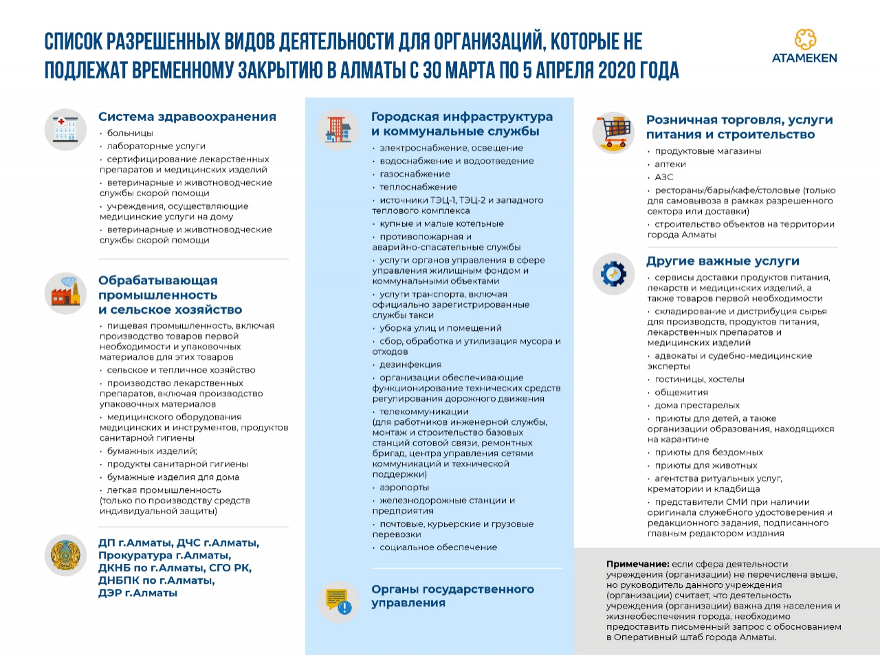список организаций и видов деятельности разрешённых в Алматы на период карантина