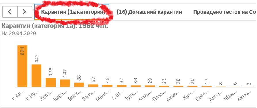 Количество лиц в карантинных стационарах в разбивке по регионам по данным на 29 апреля