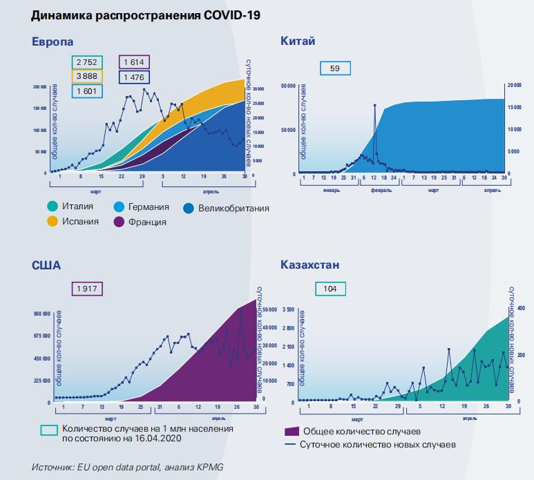 Динамика распространения коронавируса