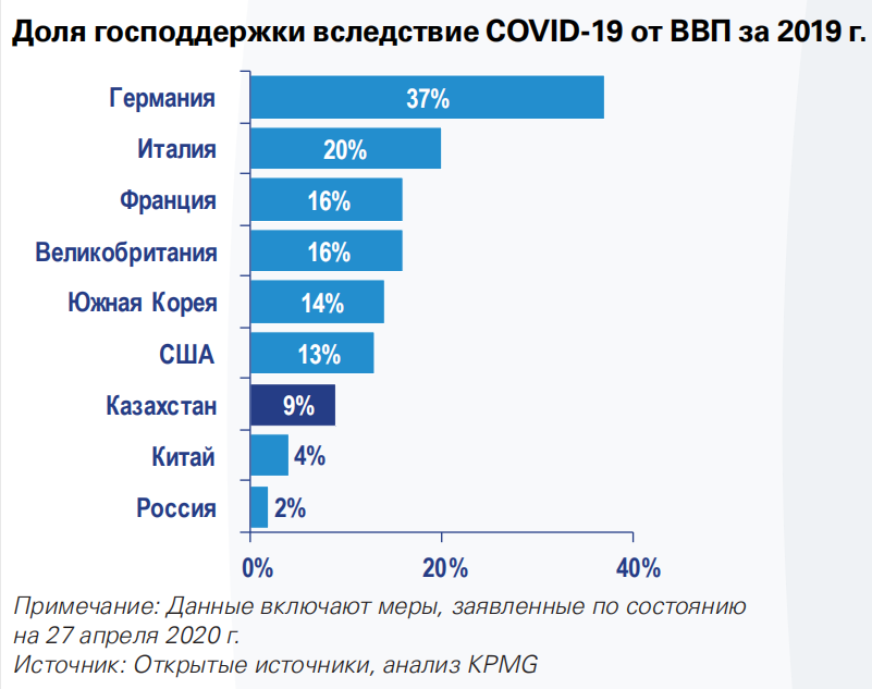 Доля господдержки вследствие Covid-19 от ВВП за 2019 год