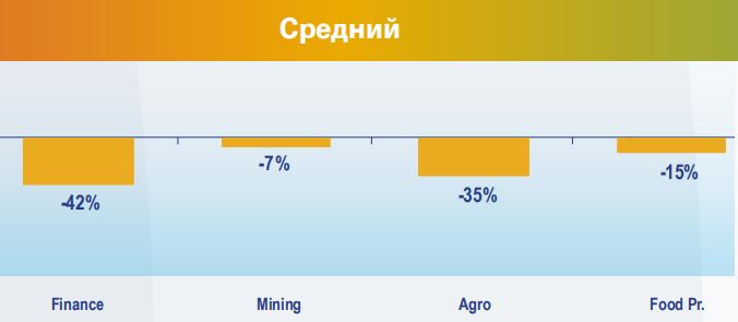 В группе со средним риском дефолта финансовый и горнодобывающий сектор, а также сельское хозяйство
