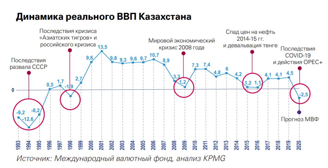 Динамика ВВП Казахстана