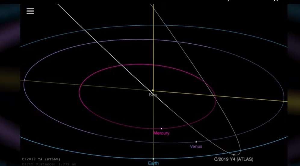 ATLAS-тың Күн жүйесіндегі орбитасы осындай