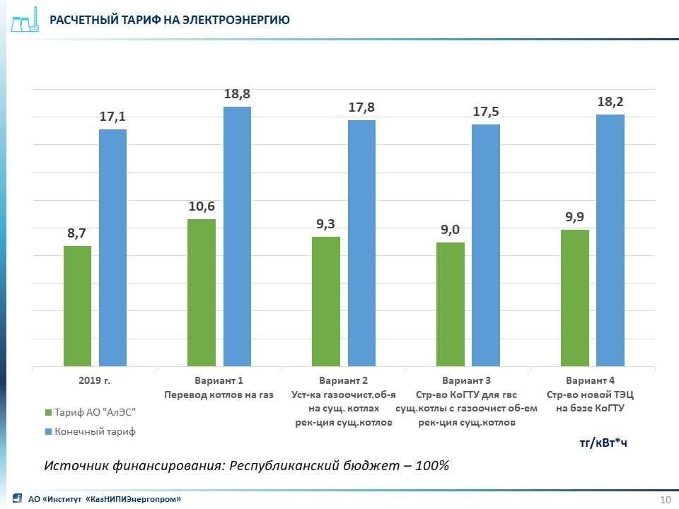 Тариф на электроэнергию до и после модернизации