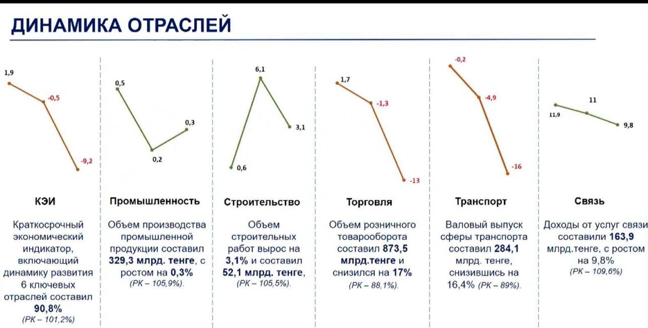 Динамика отраслей экономики Алматы