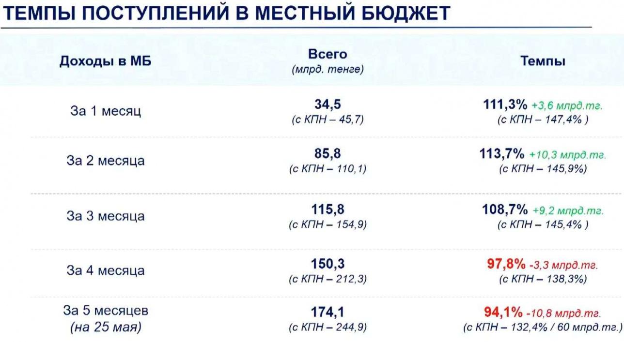 О бюджете Алматы