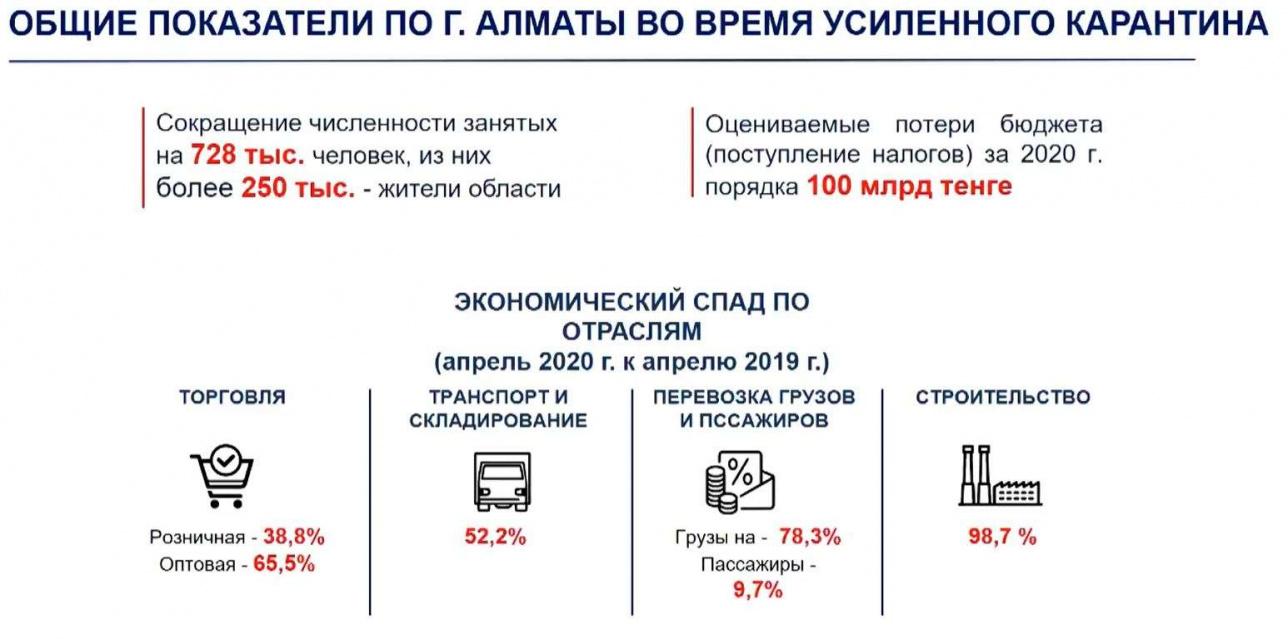 Общие показатели по Алматы во время усиленного карантина