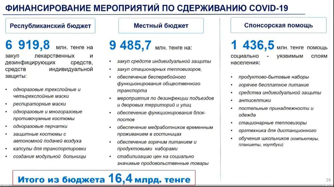 Столько потратили в Алматы на борьбу с короновирусом