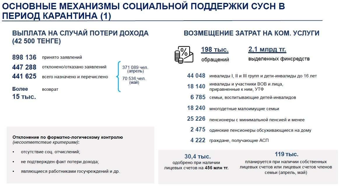 Поддержка СУСН в Алматы