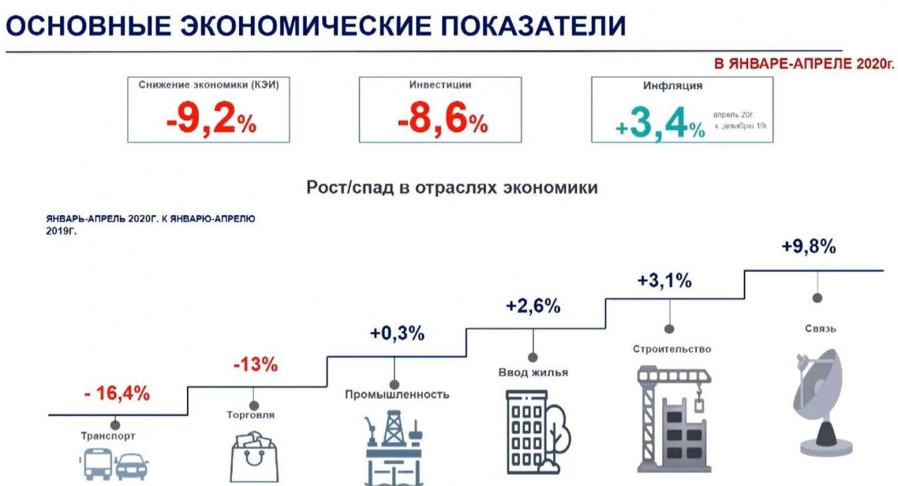 Основные экономические показатели Алматы