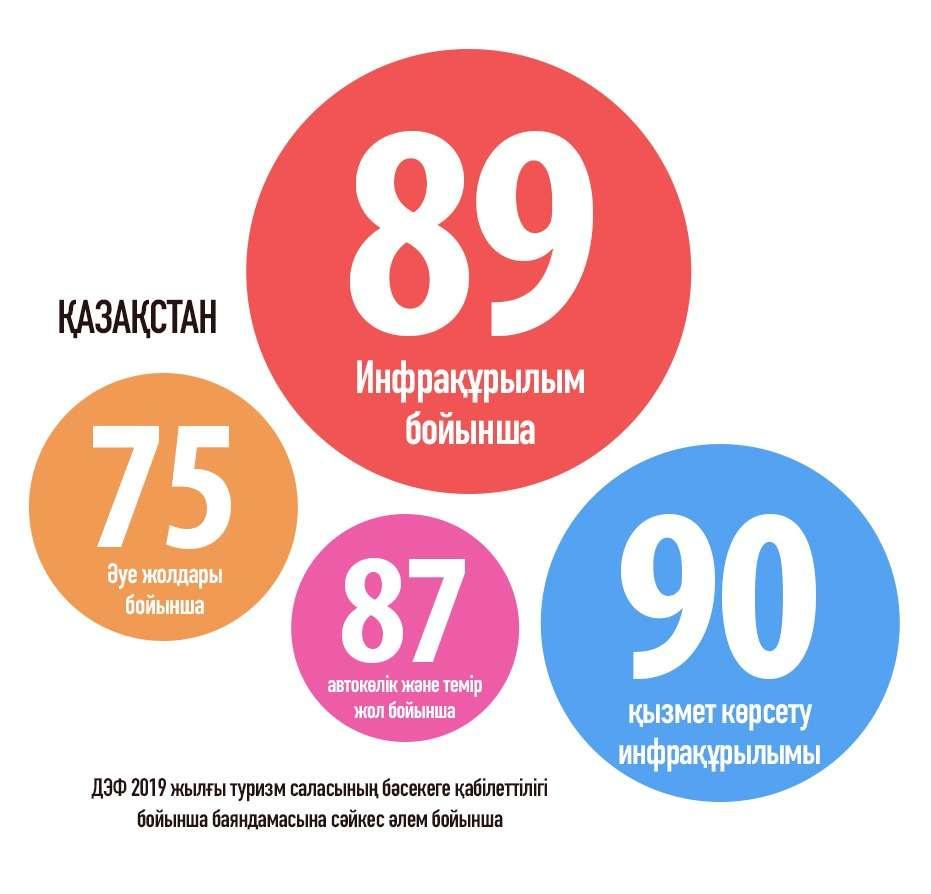 Дүниежүзілік экономикалық форумның (ДЭФ) 2019 жылғы туризм саласының бәсекеге қабілеттілігі бойынша баяндамасына cәйкес Қазақстанның әлем бойынша инфрақұрылымнан алатын орны