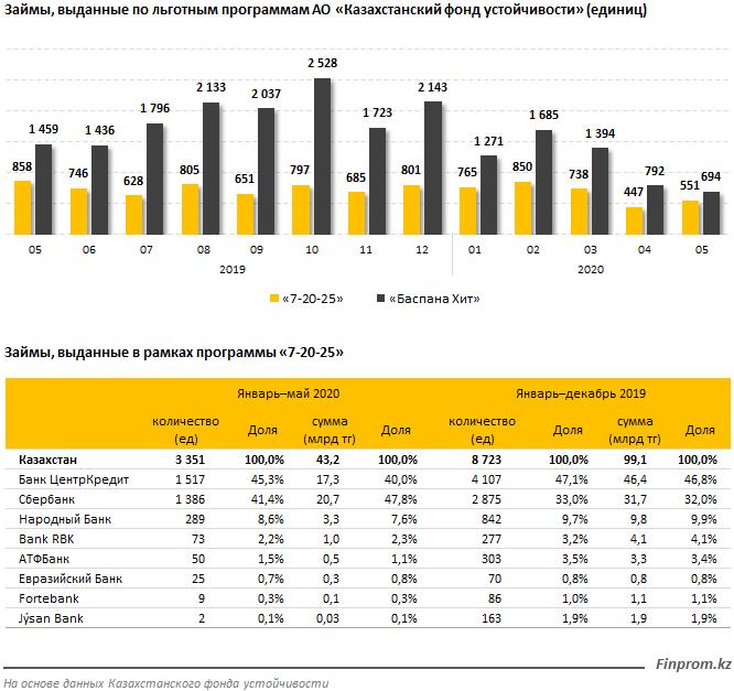 Банки второго уровня выдающие ипотечные займы