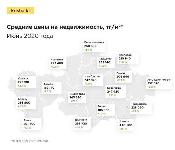 Средние цены на недвижимость в Казахстане