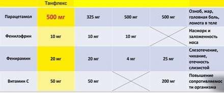 Сравнительная характеристика парацетамоласодержащих препаратов