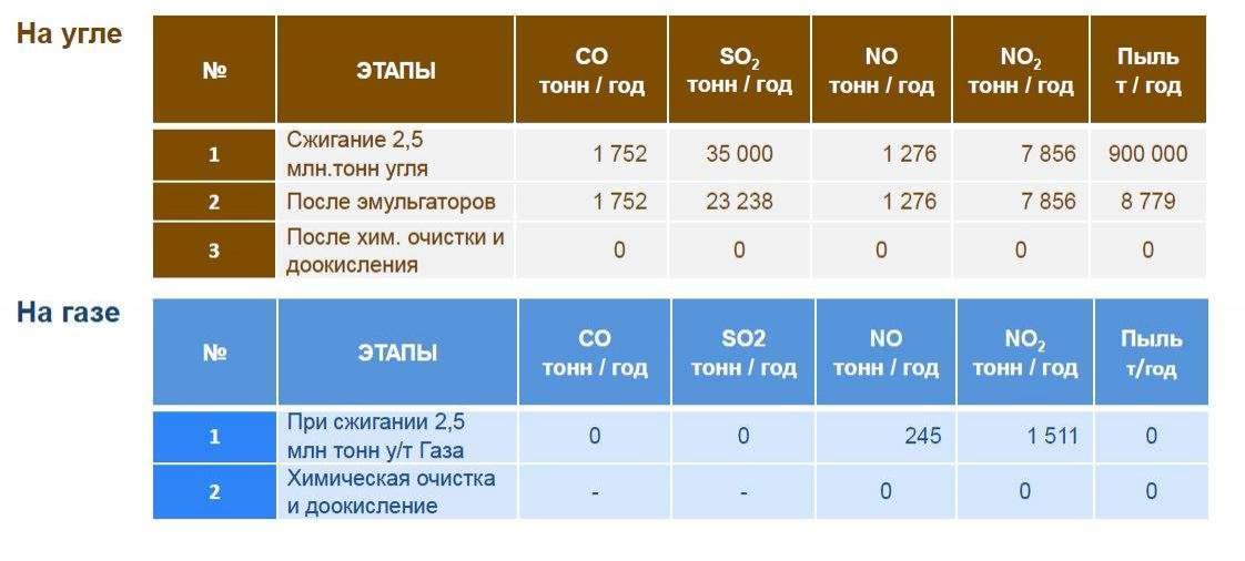 Таблица выхлопов ТЭЦ-2