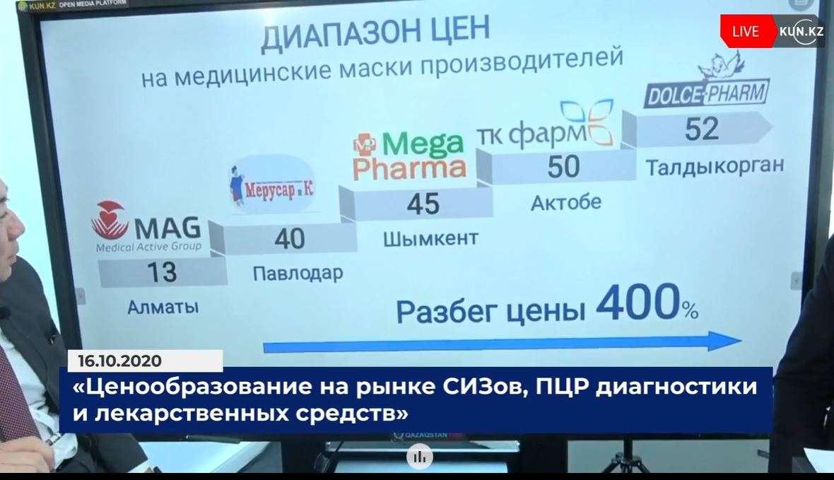 Цена производителей масок