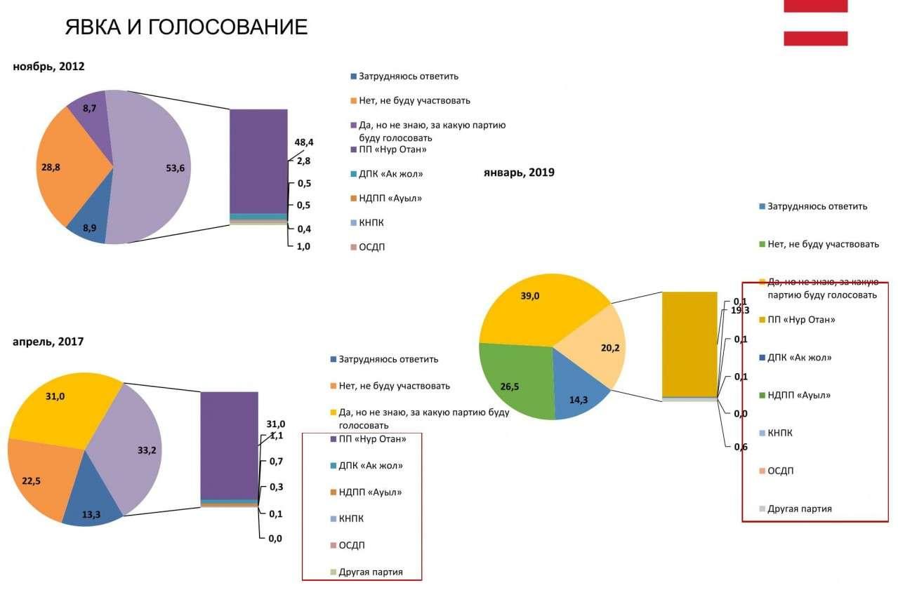 Результаты опросов избирателей