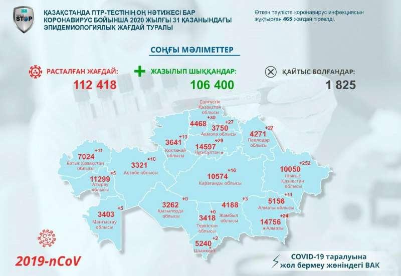 Мемлекеттік комиссияның шұғыл штабының инфографикасы