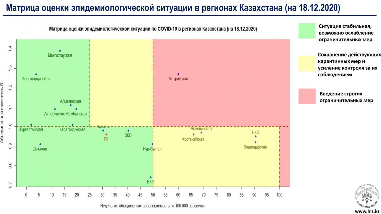 Матрица оценки эпидемиологической ситуации на 16 декабря