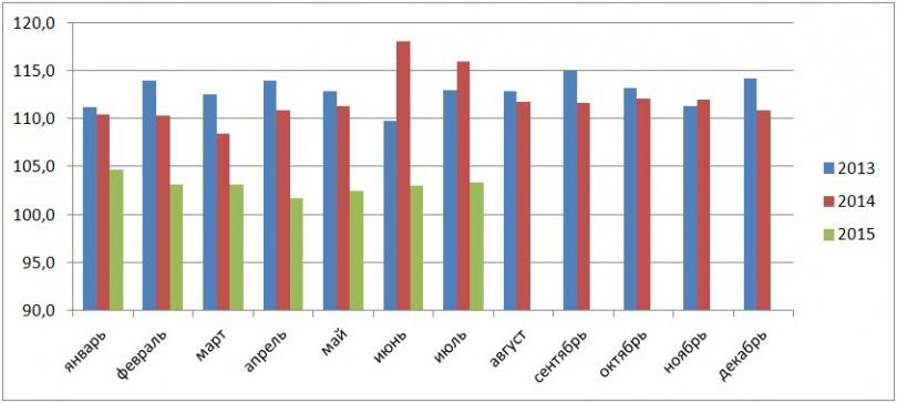 График 2. Индекс физического объема розничного товарооборота в % к соответствующему месяцу предыдущего года