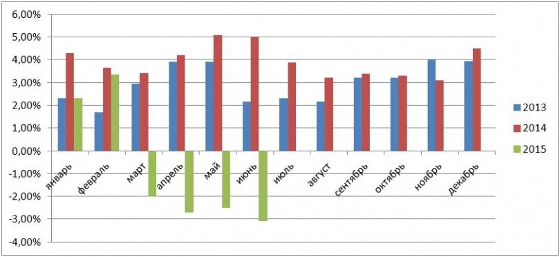 График 3. Рост реальных доходов населения в % к аналогичному месяцу предыдущего года