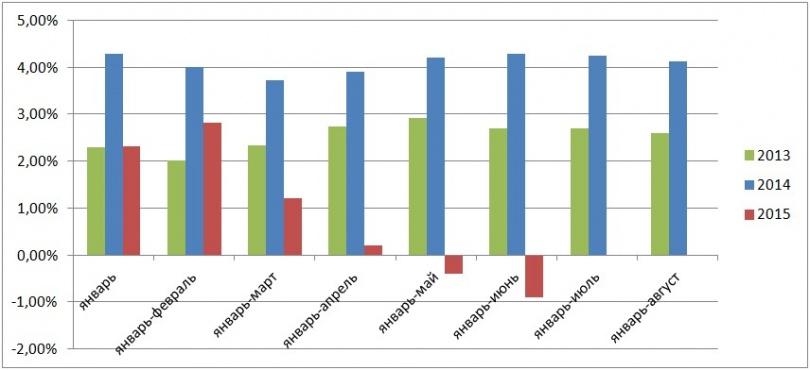 График 4. Рост реальных доходов населения в % к соответствующему периоду предыдущего года