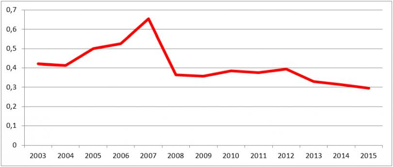 Соотношение «рынка» наличной валюты (Объемы купли-продажи наличного доллара США в мае соответствующего года) и месячного номинального дохода населения РК
