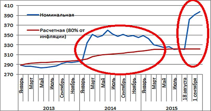 График изменения цен на недвижимость в тенге и расчетной ценой в тенге