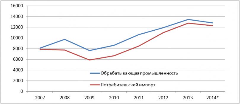 Объемы потребительского импорта и производство обрабатывающей промышленности