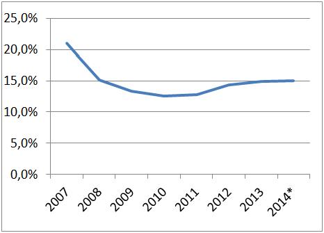 Доля потребительского импорта в расходах населения на потребление