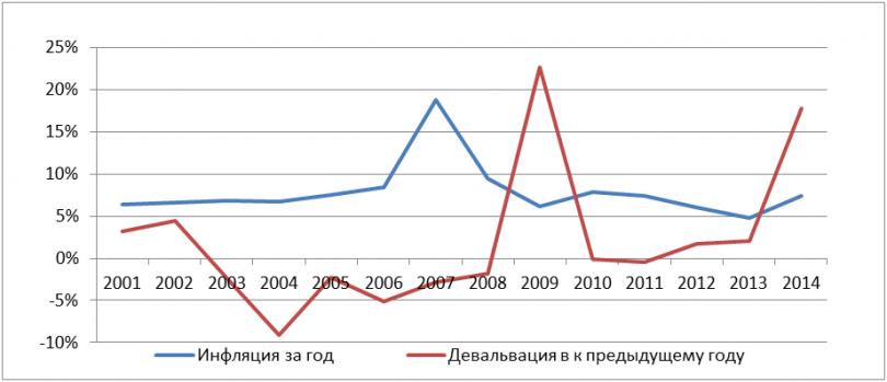 График инфляции и девальвации (номинальной «инфляции» тенге к доллару)