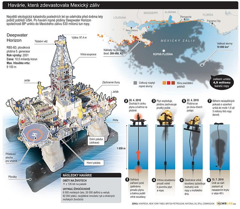 Схема аварии и территория разлива нефти в результате пожара на платформе Deepwater Horizon.