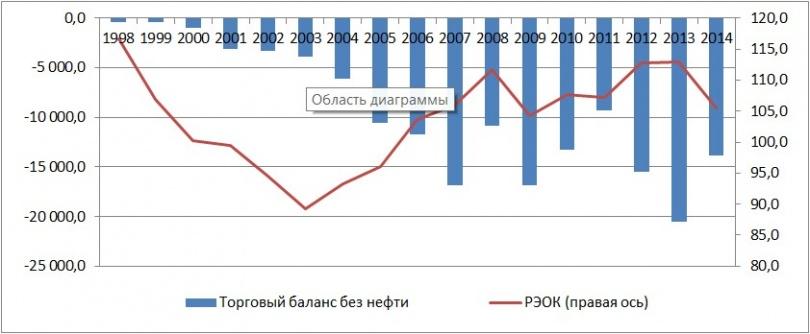 Динамика чистого импорта и РЭОК в Казахстане