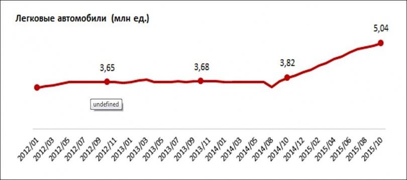 Парк автомобилей в Казахстане по годам