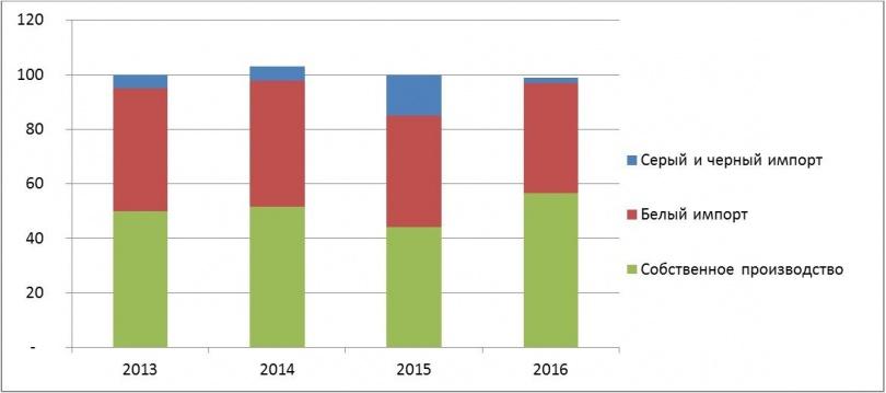 Соотношение импорта и собственного производства в Казахстане по годам