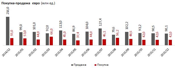 Обратный оОбмен евро на тенге был наиболее активен в марте - 66 млн евро