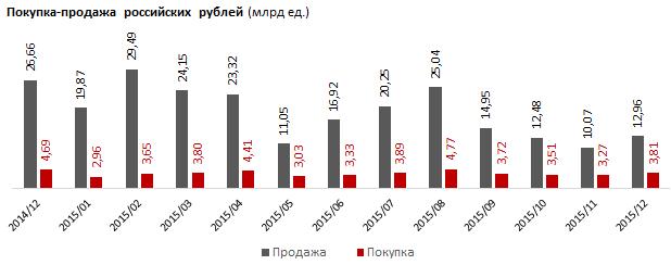Отпуск тенге в свободное плавание значительно урезал спрос на рубли