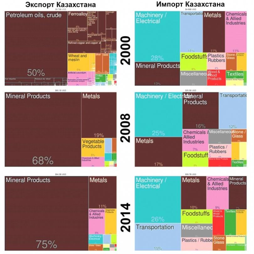 импорт-экспорт Казахстана по годам