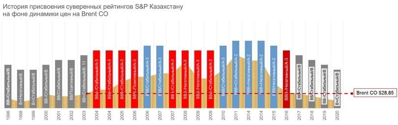 Комментарии к графику «История присвоения суверенных рейтингов S&P Казахстану на фоне динамики цен на Brent CO»: серым отображены «мусорные рейтинги», BB+ и ниже, красным последняя ступень инвестиционного рейтинга BBB-, голубым стандартные инвестиционные рейтинги BBB, BBB+