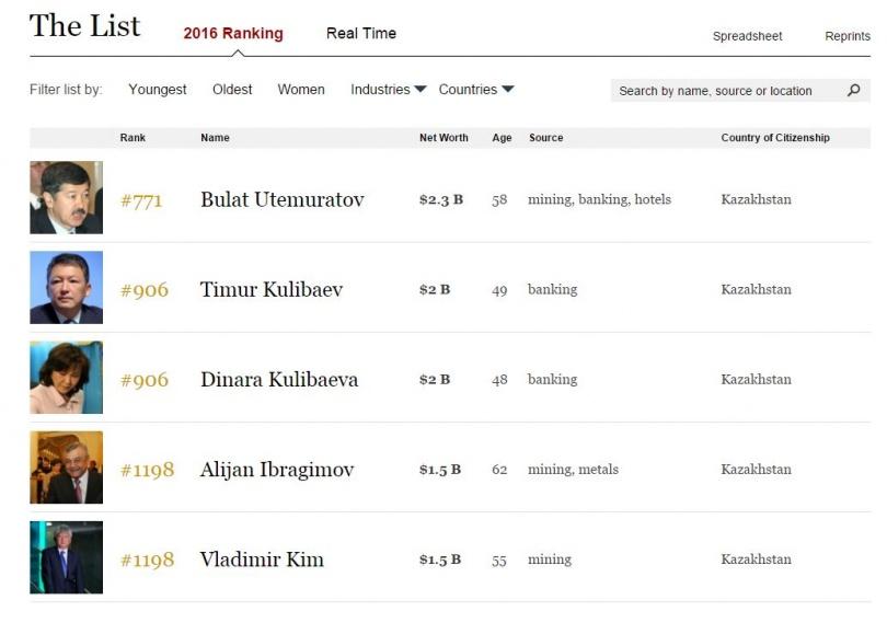 Казахстанцы в списке миллиардеров