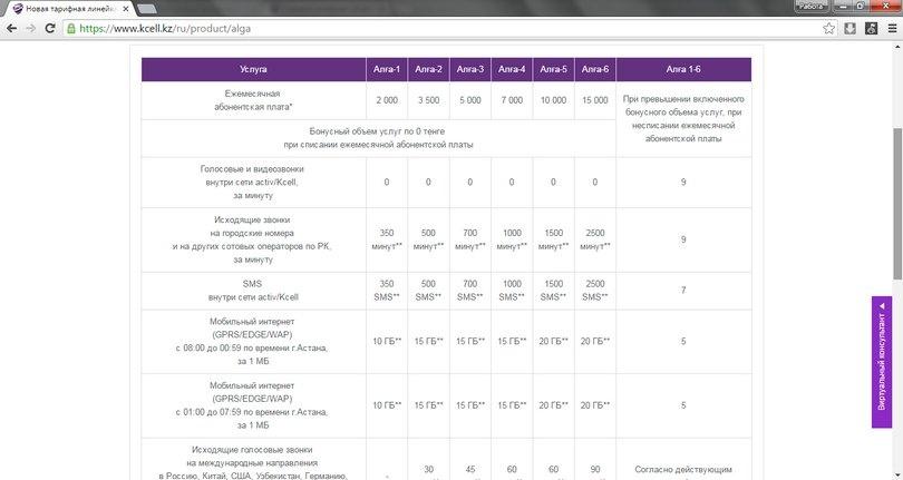 Скриншот с сайта kcell.kz