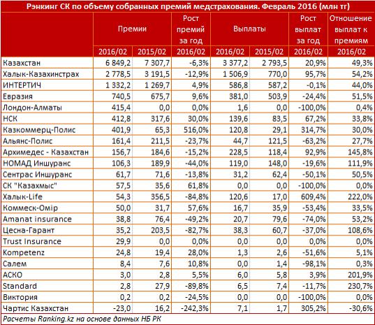 Рейтинг страховых компаний по объёму премий медстрахования