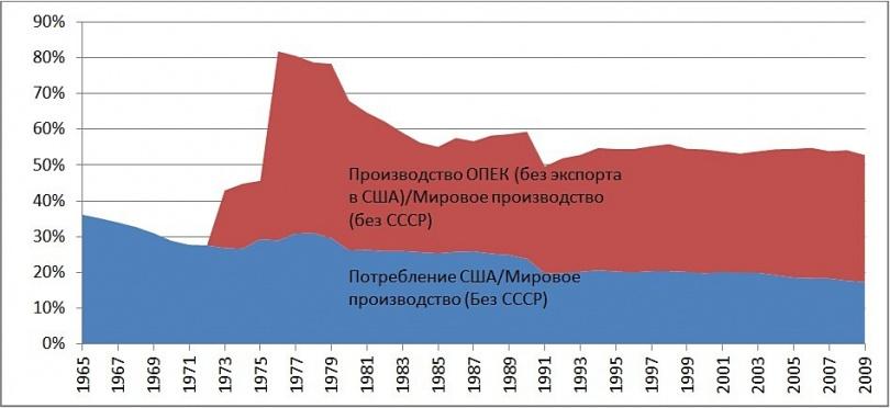 Производство и потребление нефти мировое и США по годам