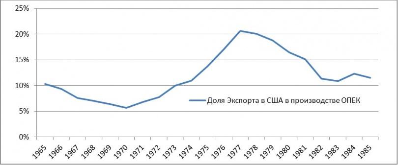 Доля экспорта в США в общем производстве ОПЕК по годам