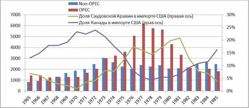 Импорт нефти в США по годам