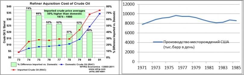 Добыча нефти в США по годам